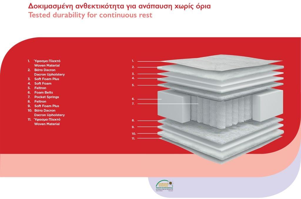 Ορθοπεδικό - ανατομικό στρώμα με ανεξάρτητα ελατήρια